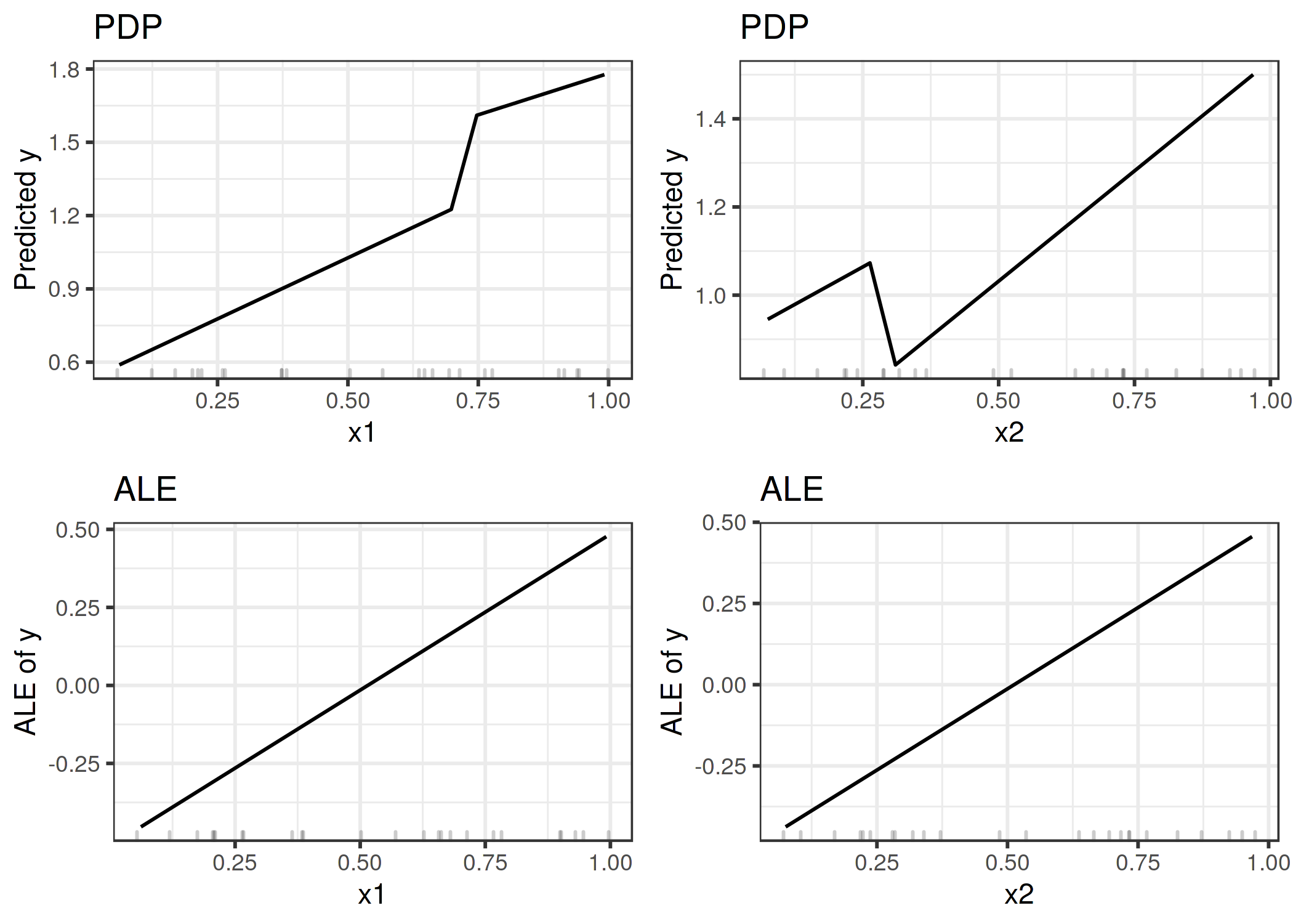 5 3 Accumulated Local Effects (ALE) Plot | Interpretable