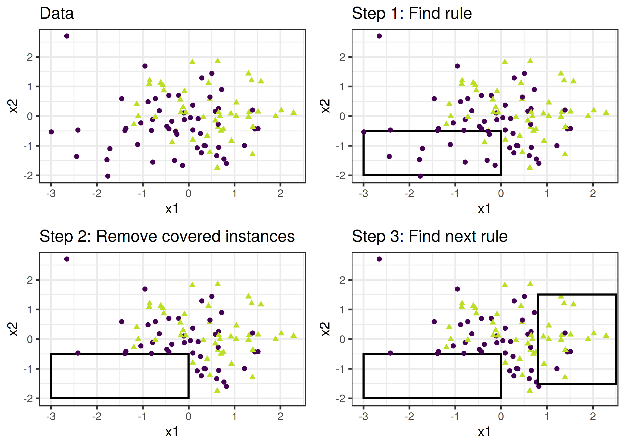 4 5 Decision Rules   Interpretable Machine Learning