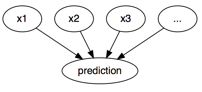 6 1 Counterfactual Explanations | Interpretable Machine Learning